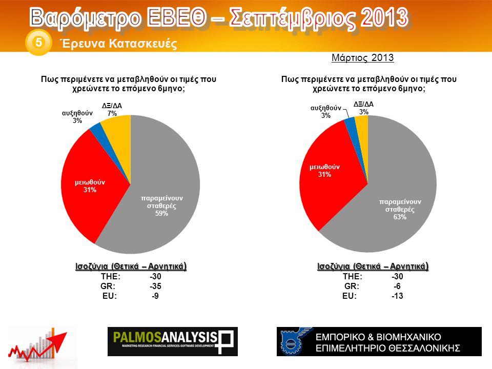 Έρευνα Κατασκευές 5 Ισοζύγια (Θετικά – Αρνητικά ) THE: -30 GR:-6 EU:-13 Ισοζύγια (Θετικά – Αρνητικά ) THE: -30 GR:-35 EU:-9 Μάρτιος 2013