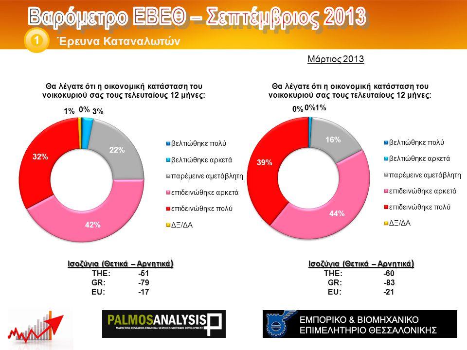 Έρευνα Καταναλωτών 1 Ισοζύγια (Θετικά – Αρνητικά ) THE: -60 GR: -83 EU: -21 Ισοζύγια (Θετικά – Αρνητικά ) THE: -51 GR:-79 EU:-17 Μάρτιος 2013