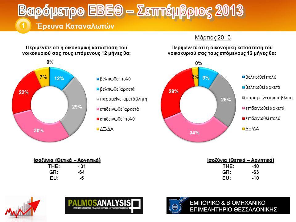 Έρευνα Καταναλωτών 1 Ισοζύγια (Θετικά – Αρνητικά ) THE: -91 GR*:-99 EU*:-74 Ισοζύγια (Θετικά – Αρνητικά ) THE: -93 GR*:-91 EU*:-74 *Στοιχεία Ιανουαρίου '13 *Στοιχεία Ιουλίου '13 Μάρτιος 2013