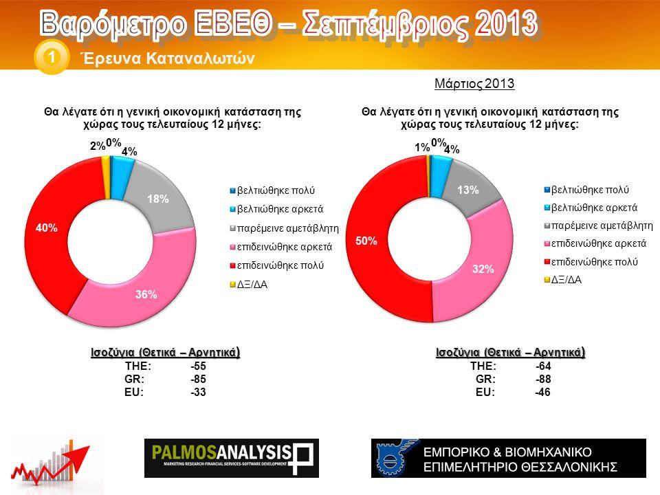 Έρευνα Καταναλωτών 1 Ισοζύγια (Θετικά – Αρνητικά ) THE: -64 GR:-88 EU: -46 Ισοζύγια (Θετικά – Αρνητικά ) THE: -55 GR:-85 EU:-33 Μάρτιος 2013