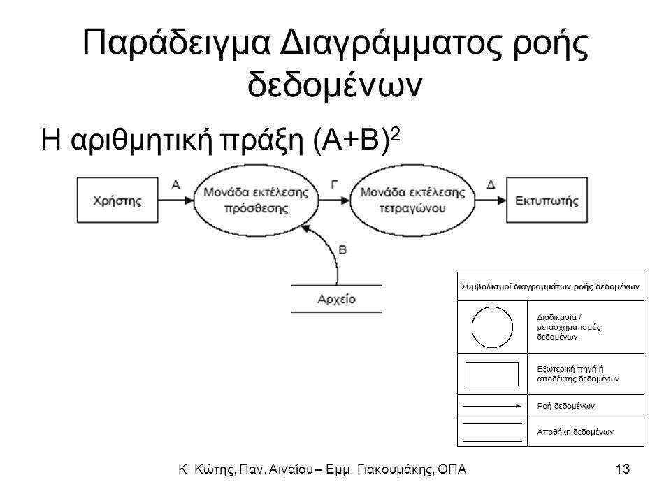 Παράδειγμα Διαγράμματος ροής δεδομένων Η αριθμητική πράξη (Α+Β) 2 13Κ. Κώτης, Παν. Αιγαίου – Εμμ. Γιακουμάκης, ΟΠΑ