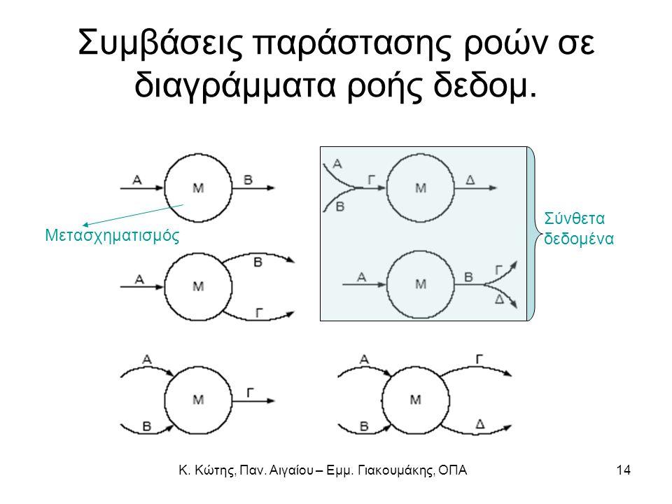 Συμβάσεις παράστασης ροών σε διαγράμματα ροής δεδομ. Μετασχηματισμός Σύνθετα δεδομένα 14Κ. Κώτης, Παν. Αιγαίου – Εμμ. Γιακουμάκης, ΟΠΑ