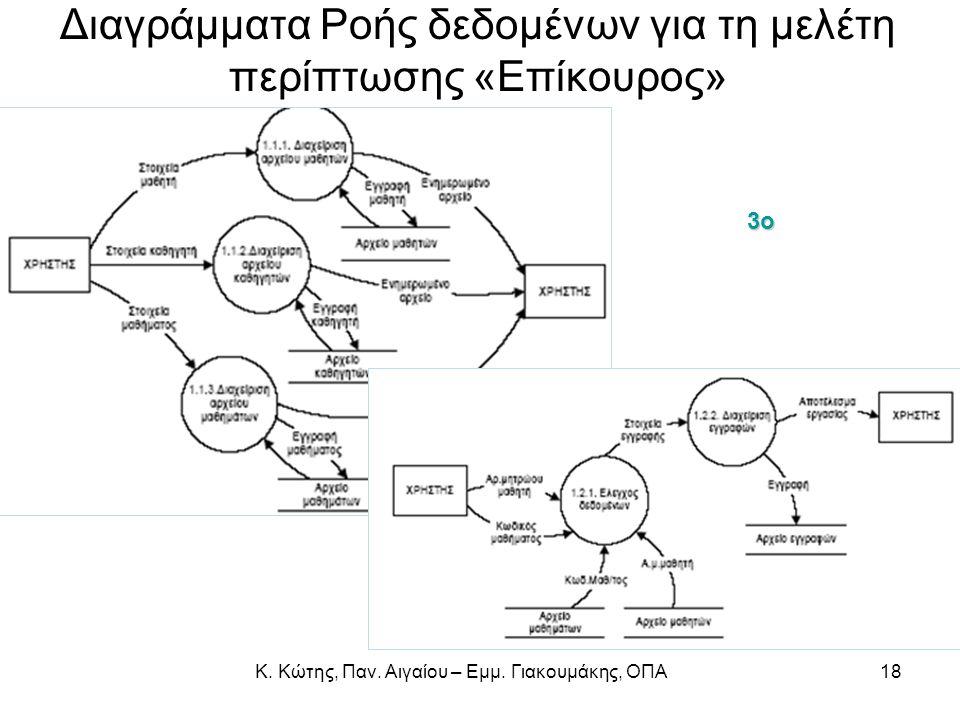Διαγράμματα Ροής δεδομένων για τη μελέτη περίπτωσης «Επίκουρος»3ο 18Κ. Κώτης, Παν. Αιγαίου – Εμμ. Γιακουμάκης, ΟΠΑ