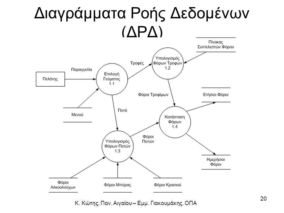 Κ. Κώτης, Παν. Αιγαίου – Εμμ. Γιακουμάκης, ΟΠΑ 20 Διαγράμματα Ροής Δεδομένων (ΔΡΔ)
