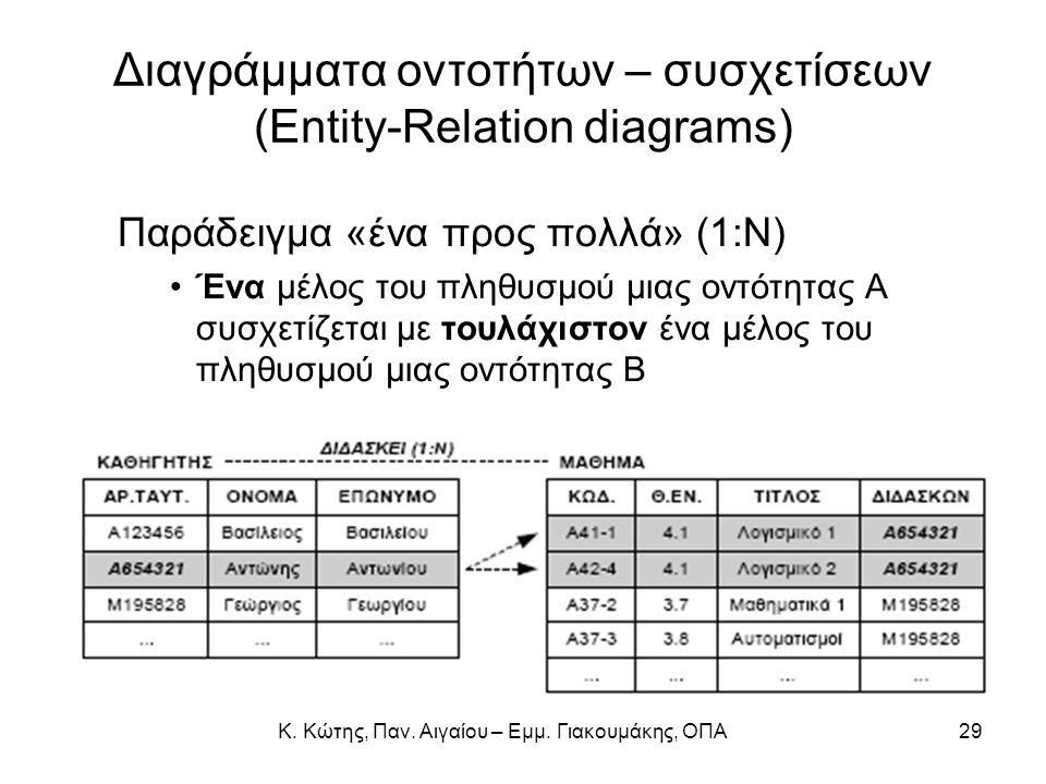 Διαγράμματα οντοτήτων – συσχετίσεων (Entity-Relation diagrams) Παράδειγμα «ένα προς πολλά» (1:Ν) Ένα μέλος του πληθυσμού μιας οντότητας Α συσχετίζεται