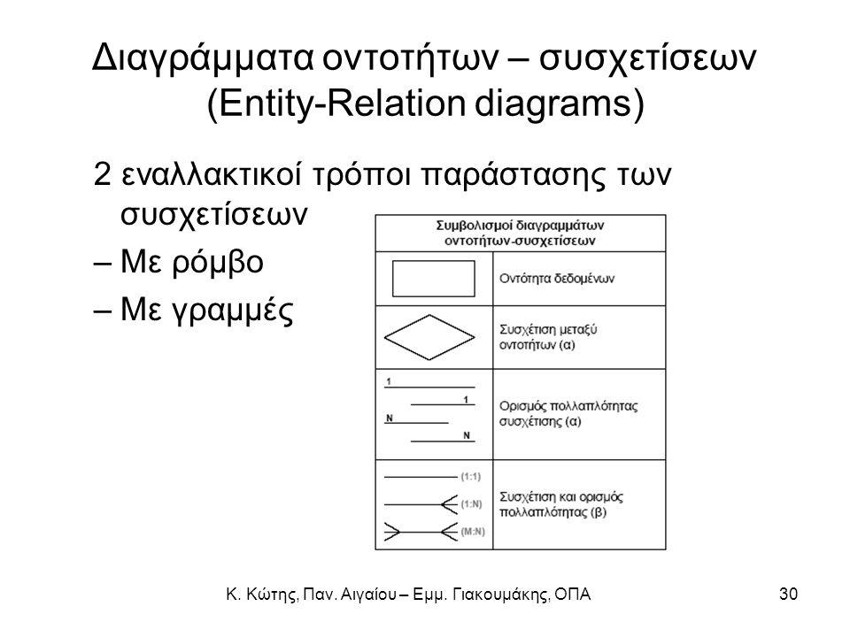 Διαγράμματα οντοτήτων – συσχετίσεων (Entity-Relation diagrams) 2 εναλλακτικοί τρόποι παράστασης των συσχετίσεων –Με ρόμβο –Με γραμμές 30Κ. Κώτης, Παν.