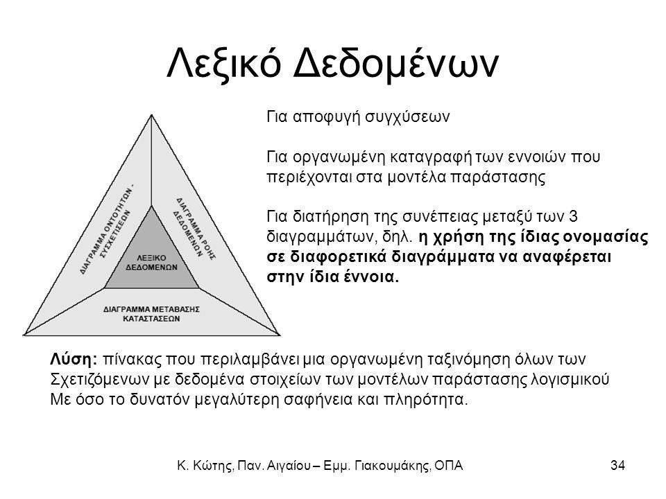 Λεξικό Δεδομένων Για αποφυγή συγχύσεων Για οργανωμένη καταγραφή των εννοιών που περιέχονται στα μοντέλα παράστασης Για διατήρηση της συνέπειας μεταξύ