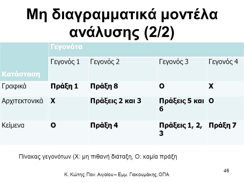 Μη διαγραμματικά μοντέλα ανάλυσης (2/2) Κατάσταση Γεγονότα Γεγονός 1Γεγονός 2Γεγονός 3Γεγονός 4 Γραφικά Πράξη 1 Πράξη 8 ΟΧ ΑρχιτεκτονικάΧ Πράξεις 2 κα