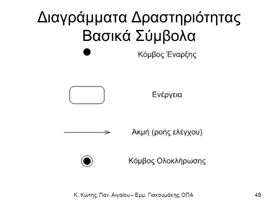 Κ. Κώτης, Παν. Αιγαίου – Εμμ. Γιακουμάκης, ΟΠΑ49 Διαγράμματα Δραστηριότητας Βασικά Σύμβολα