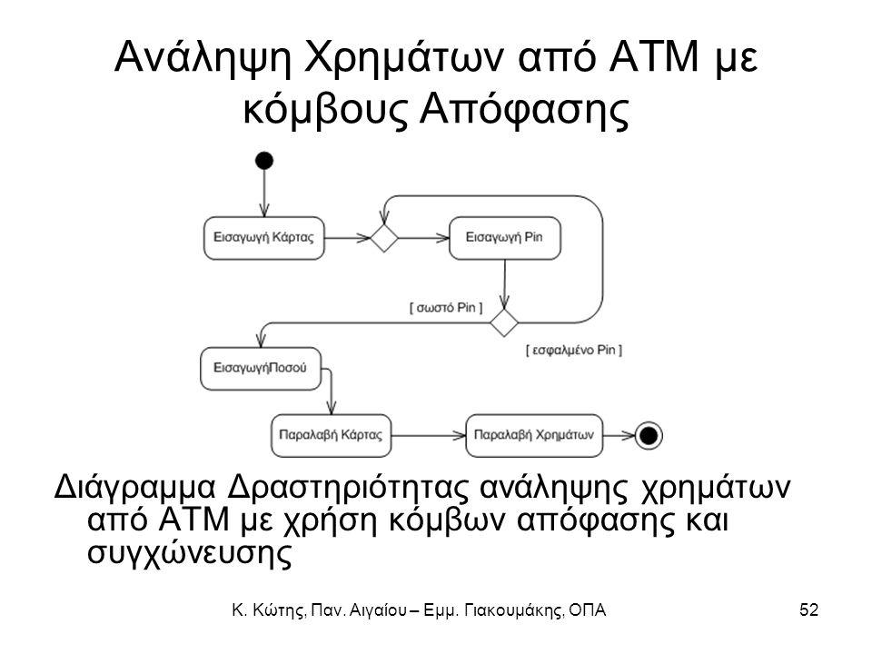 Κ. Κώτης, Παν. Αιγαίου – Εμμ. Γιακουμάκης, ΟΠΑ52 Ανάληψη Χρημάτων από ΑΤΜ με κόμβους Απόφασης Διάγραμμα Δραστηριότητας ανάληψης χρημάτων από ΑΤΜ με χρ