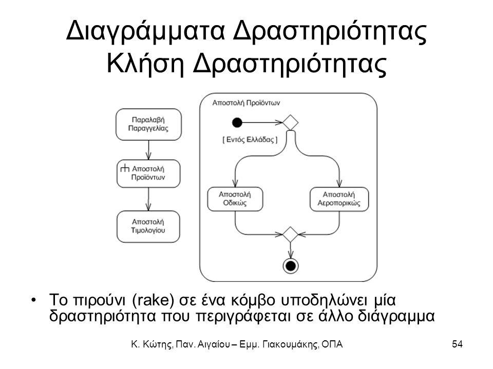 Κ. Κώτης, Παν. Αιγαίου – Εμμ. Γιακουμάκης, ΟΠΑ54 Διαγράμματα Δραστηριότητας Κλήση Δραστηριότητας Το πιρούνι (rake) σε ένα κόμβο υποδηλώνει μία δραστηρ