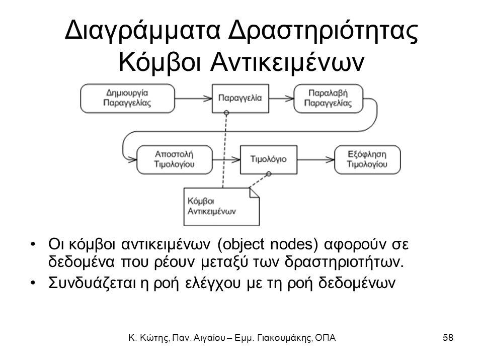 Κ. Κώτης, Παν. Αιγαίου – Εμμ. Γιακουμάκης, ΟΠΑ58 Διαγράμματα Δραστηριότητας Κόμβοι Αντικειμένων Οι κόμβοι αντικειμένων (object nodes) αφορούν σε δεδομ