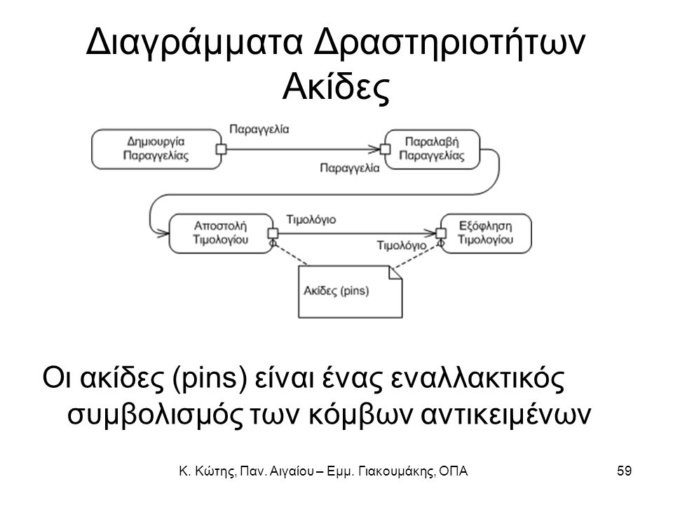 Κ. Κώτης, Παν. Αιγαίου – Εμμ. Γιακουμάκης, ΟΠΑ59 Διαγράμματα Δραστηριοτήτων Ακίδες Οι ακίδες (pins) είναι ένας εναλλακτικός συμβολισμός των κόμβων αντ
