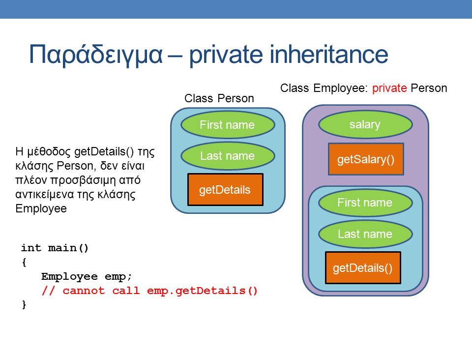 Παράδειγμα – private inheritance First name getDetails Class Person Last name First name getDetails() Last name salary getSalary() Class Employee: private Person Η μέθοδος getDetails() της κλάσης Person, δεν είναι πλέον προσβάσιμη από αντικείμενα της κλάσης Employee int main() { Employee emp; // cannot call emp.getDetails() }