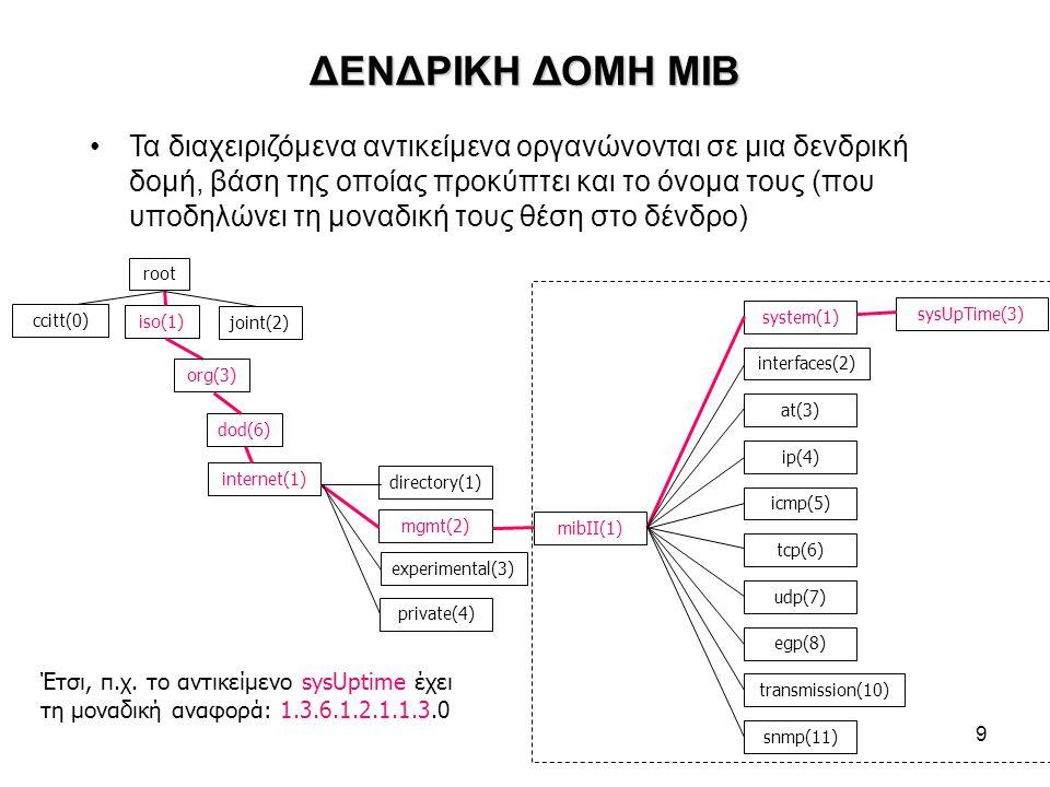 9 ΔΕΝΔΡΙΚΗ ΔΟΜΗ MIB Τα διαχειριζόμενα αντικείμενα οργανώνονται σε μια δενδρική δομή, βάση της οποίας προκύπτει και το όνομα τους (που υποδηλώνει τη μοναδική τους θέση στο δένδρο) root ccitt(0) iso(1) joint(2) dod(6) internet(1) directory(1) mgmt(2) experimental(3) private(4) mibΙΙ(1) system(1) interfaces(2) at(3) ip(4) icmp(5) tcp(6) udp(7) egp(8) transmission(10) snmp(11) sysUpTime(3) Έτσι, π.χ.