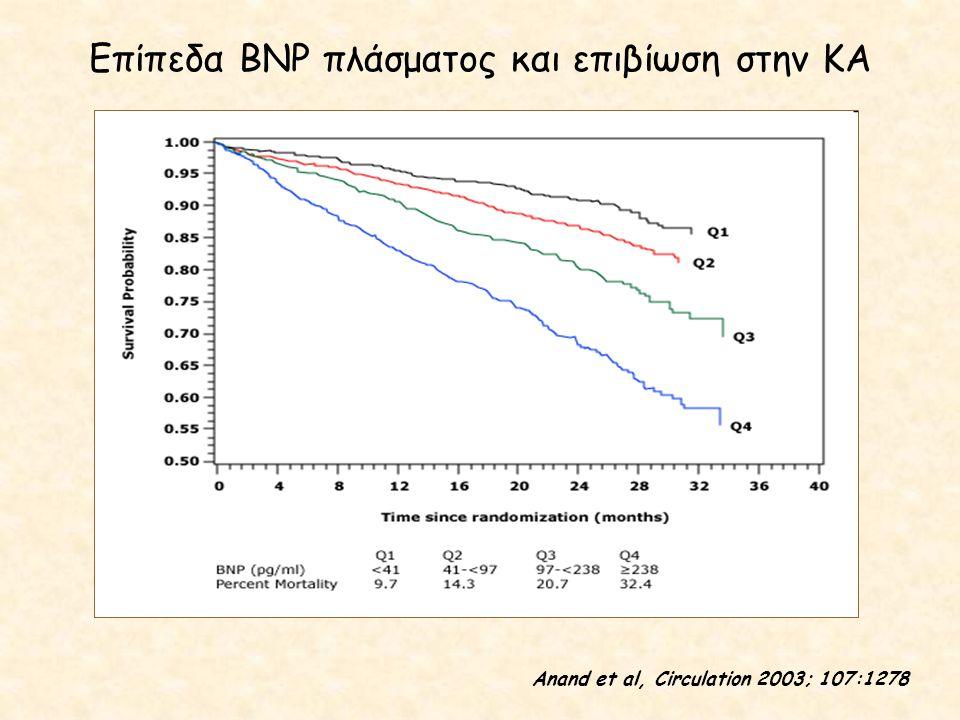 Επίπεδα BNP πλάσματος και επιβίωση στην ΚΑ Anand et al, Circulation 2003; 107:1278