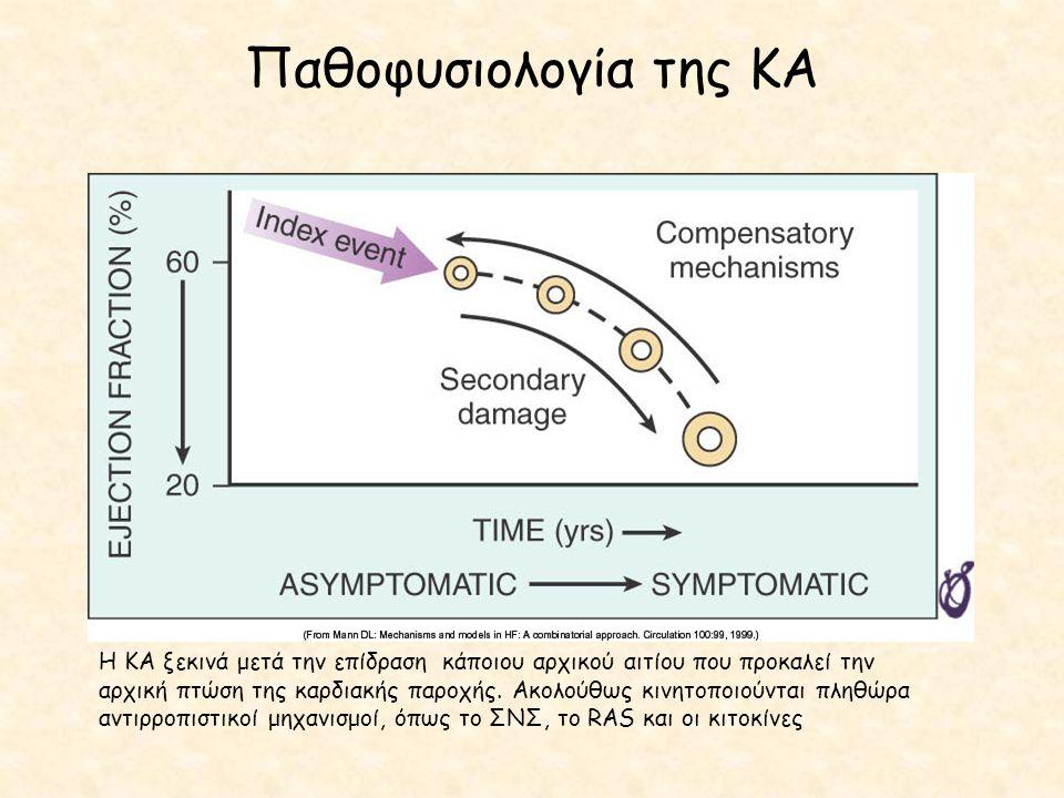Η ΚΑ ξεκινά μετά την επίδραση κάποιου αρχικού αιτίου που προκαλεί την αρχική πτώση της καρδιακής παροχής. Ακολούθως κινητοποιούνται πληθώρα αντιρροπισ
