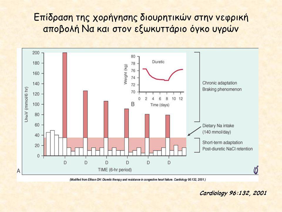 Επίδραση της χορήγησης διουρητικών στην νεφρική αποβολή Να και στον εξωκυττάριο όγκο υγρών Cardiology 96:132, 2001