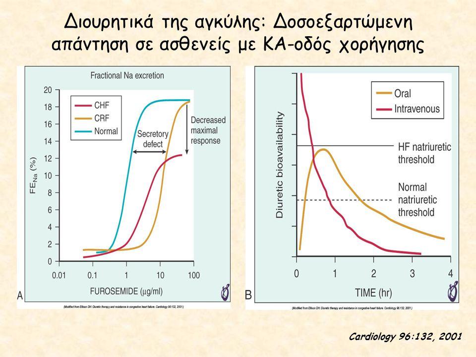 Διουρητικά της αγκύλης: Δοσοεξαρτώμενη απάντηση σε ασθενείς με ΚΑ-οδός χορήγησης Cardiology 96:132, 2001