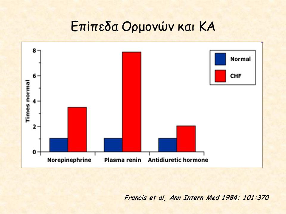 Επίπεδα Ορμονών και ΚΑ Francis et al, Ann Intern Med 1984; 101:370