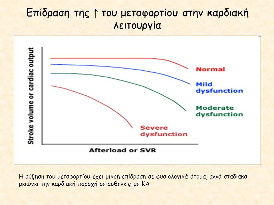 Επίδραση της ↑ του μεταφορτίου στην καρδιακή λειτουργία Η αύξηση του μεταφορτίου έχει μικρή επίδραση σε φυσιολογικά άτομα, αλλά σταδιακά μειώνει την κ