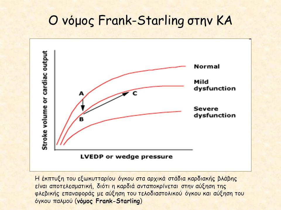 Ο νόμος Frank-Starling στην ΚΑ Η έκπτυξη του εξωκυτταρίου όγκου στα αρχικά στάδια καρδιακής βλάβης είναι αποτελεσματική, διότι η καρδιά ανταποκρίνεται