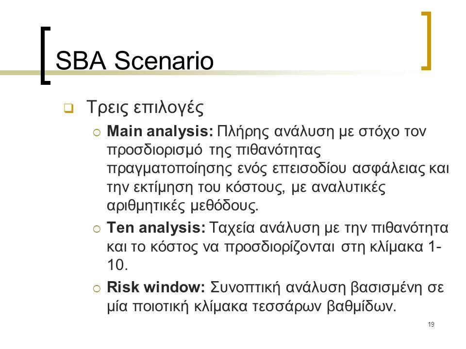 19 SBA Scenario  Τρεις επιλογές  Main analysis: Πλήρης ανάλυση με στόχο τον προσδιορισμό της πιθανότητας πραγματοποίησης ενός επεισοδίου ασφάλειας και την εκτίμηση του κόστους, με αναλυτικές αριθμητικές μεθόδους.