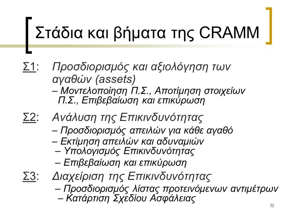 32 Στάδια και βήματα της CRAMM Σ1:Προσδιορισμός και αξιολόγηση των αγαθών (assets) – Μοντελοποίηση Π.Σ., Αποτίμηση στοιχείων Π.Σ., Επιβεβαίωση και επικύρωση Σ2: Ανάλυση της Επικινδυνότητας – Προσδιορισμός απειλών για κάθε αγαθό – Εκτίμηση απειλών και αδυναμιών – Υπολογισμός Επικινδυνότητας – Επιβεβαίωση και επικύρωση Σ3:Διαχείριση της Επικινδυνότητας – Προσδιορισμός λίστας προτεινόμενων αντιμέτρων – Κατάρτιση Σχεδίου Ασφάλειας