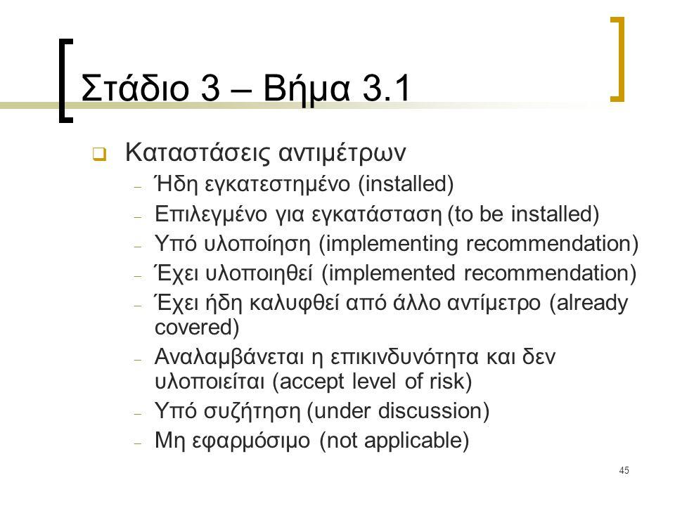 45 Στάδιο 3 – Βήμα 3.1  Καταστάσεις αντιμέτρων  Ήδη εγκατεστημένο (installed)  Επιλεγμένο για εγκατάσταση (to be installed)  Υπό υλοποίηση (implementing recommendation)  Έχει υλοποιηθεί (implemented recommendation)  Έχει ήδη καλυφθεί από άλλο αντίμετρο (already covered)  Αναλαμβάνεται η επικινδυνότητα και δεν υλοποιείται (accept level of risk)  Υπό συζήτηση (under discussion)  Μη εφαρμόσιμο (not applicable)