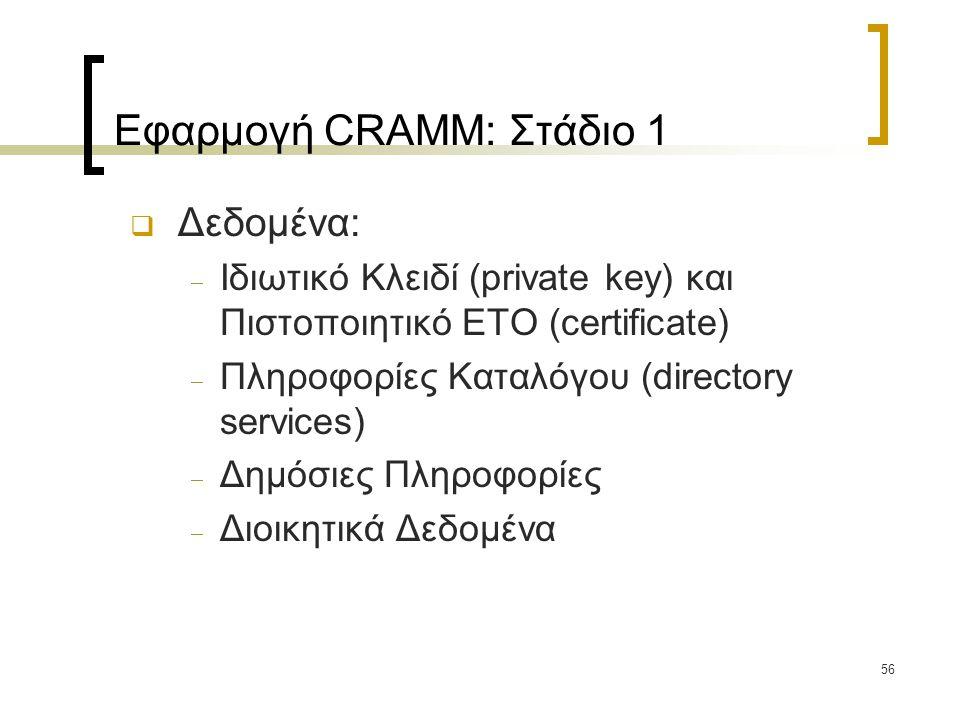 56 Εφαρμογή CRAMM: Στάδιο 1  Δεδομένα:  Ιδιωτικό Κλειδί (private key) και Πιστοποιητικό ΕΤΟ (certificate)  Πληροφορίες Καταλόγου (directory services)  Δημόσιες Πληροφορίες  Διοικητικά Δεδομένα