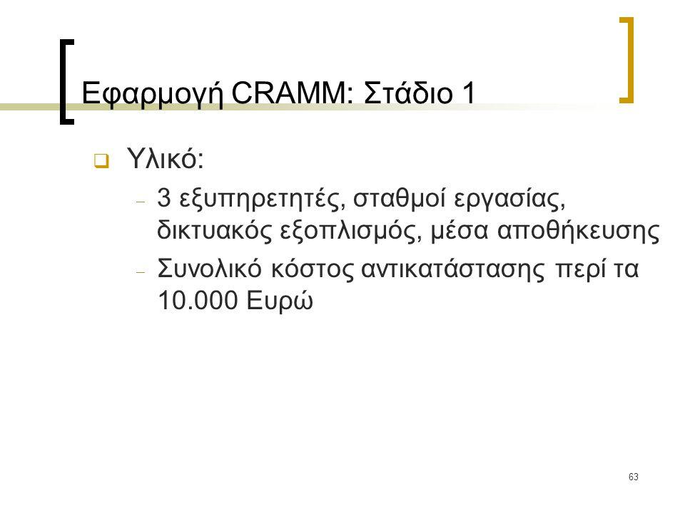 63 Εφαρμογή CRAMM: Στάδιο 1  Υλικό:  3 εξυπηρετητές, σταθμοί εργασίας, δικτυακός εξοπλισμός, μέσα αποθήκευσης  Συνολικό κόστος αντικατάστασης περί τα 10.000 Ευρώ