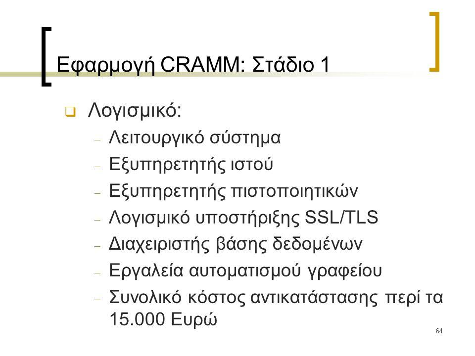 64 Εφαρμογή CRAMM: Στάδιο 1  Λογισμικό:  Λειτουργικό σύστημα  Εξυπηρετητής ιστού  Εξυπηρετητής πιστοποιητικών  Λογισμικό υποστήριξης SSL/TLS  Διαχειριστής βάσης δεδομένων  Εργαλεία αυτοματισμού γραφείου  Συνολικό κόστος αντικατάστασης περί τα 15.000 Ευρώ