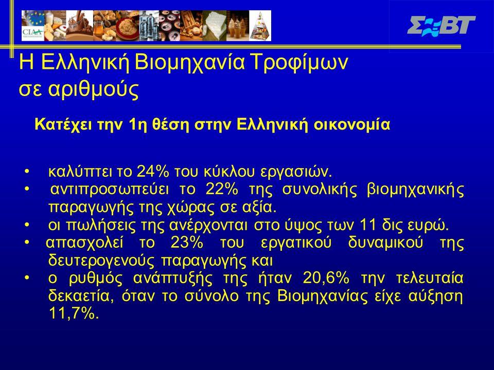 Η Ελληνική Βιομηχανία Τροφίμων σε αριθμούς καλύπτει το 24% του κύκλου εργασιών. αντιπροσωπεύει το 22% της συνολικής βιομηχανικής παραγωγής της χώρας σ