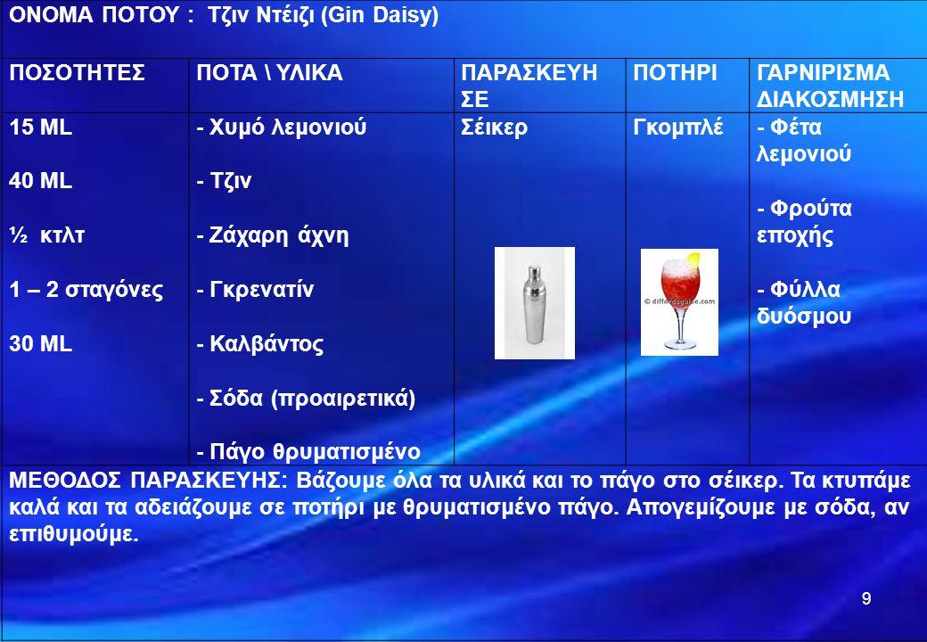 10 ΟΝΟΜΑ ΠΟΤΟΥ Ρούμι Ντέιζι (Rum Daisy) ΠΟΣΟΤΗΤΕΣΠΟΤΑ \ ΥΛΙΚΑΠΑΡΑΣΚΕΥΗ ΣΕ ΠΟΤΗΡΙΓΑΡΝΙΡΙΣΜΑ ΔΙΑΚΟΣΜΗΣΗ 15 ML 40 ML ½ κτλτ 1 – 2 σταγόνες 30 ML - Χυμό λεμονιού - Ρούμι - Ζάχαρη άχνη - Γκρενατίν - Καλβάντος - Σόδα (προαιρετικά) - Πάγο θρυματισμένο Σέικερ Γκομπλέ - Φέτα λεμονιού - Φρούτα εποχής - Φύλλα δυόσμου ΜΕΘΟΔΟΣ ΠΑΡΑΣΚΕΥΗΣ: Βάζουμε όλα τα υλικά και τον πάγο στο σέικερ.