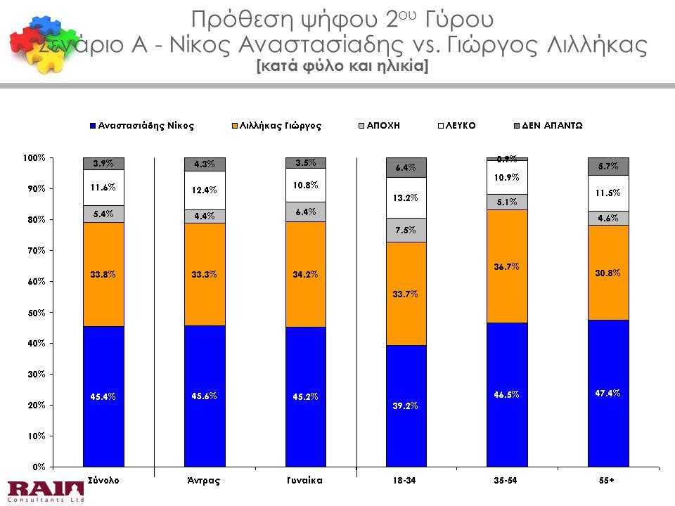 Πρόθεση ψήφου 2 ου Γύρου Σενάριο Α - Νίκος Αναστασίαδης vs. Γιώργος Λιλλήκας [κατά φύλο και ηλικία]