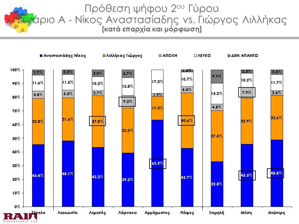 Πρόθεση ψήφου 2 ου Γύρου Σενάριο Α - Νίκος Αναστασίαδης vs. Γιώργος Λιλλήκας [κατά επαρχία και μόρφωση]