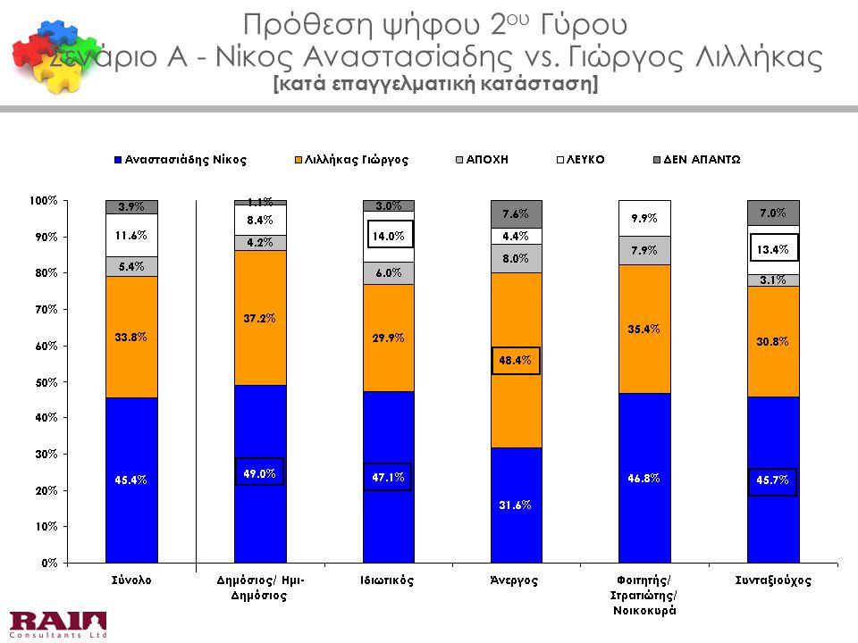 Πρόθεση ψήφου 2 ου Γύρου Σενάριο Α - Νίκος Αναστασίαδης vs. Γιώργος Λιλλήκας [κατά επαγγελματική κατάσταση]