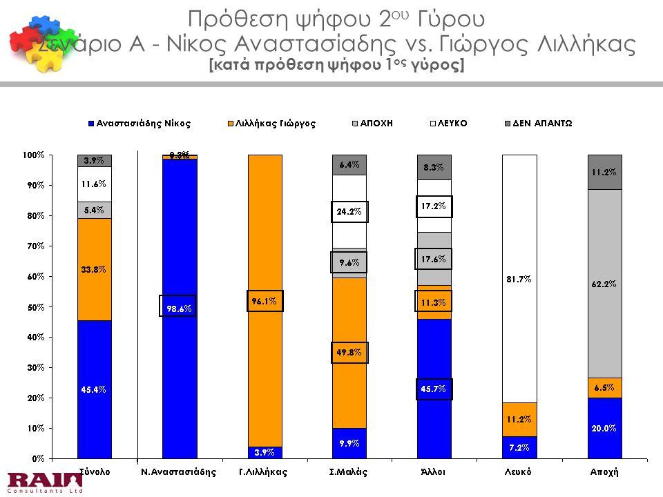 Πρόθεση ψήφου 2 ου Γύρου Σενάριο Α - Νίκος Αναστασίαδης vs. Γιώργος Λιλλήκας [κατά πρόθεση ψήφου 1 ος γύρος]
