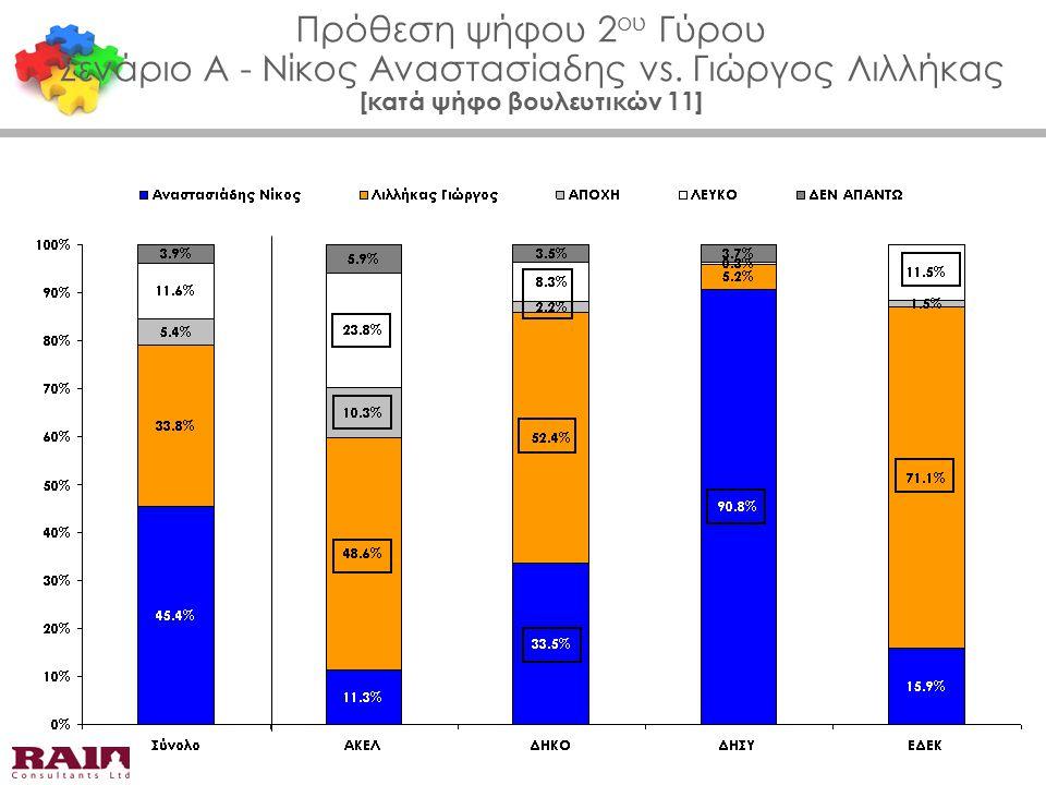 Πρόθεση ψήφου 2 ου Γύρου Σενάριο Α - Νίκος Αναστασίαδης vs. Γιώργος Λιλλήκας [κατά ψήφο βουλευτικών 11]