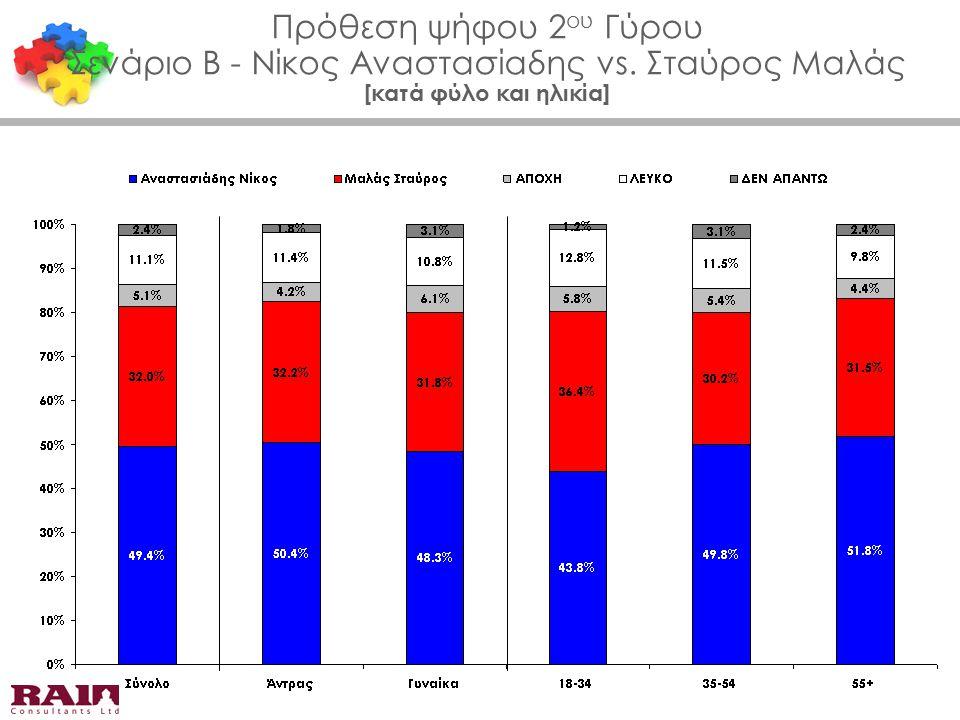 Πρόθεση ψήφου 2 ου Γύρου Σενάριο Β - Νίκος Αναστασίαδης vs. Σταύρος Μαλάς [κατά φύλο και ηλικία]