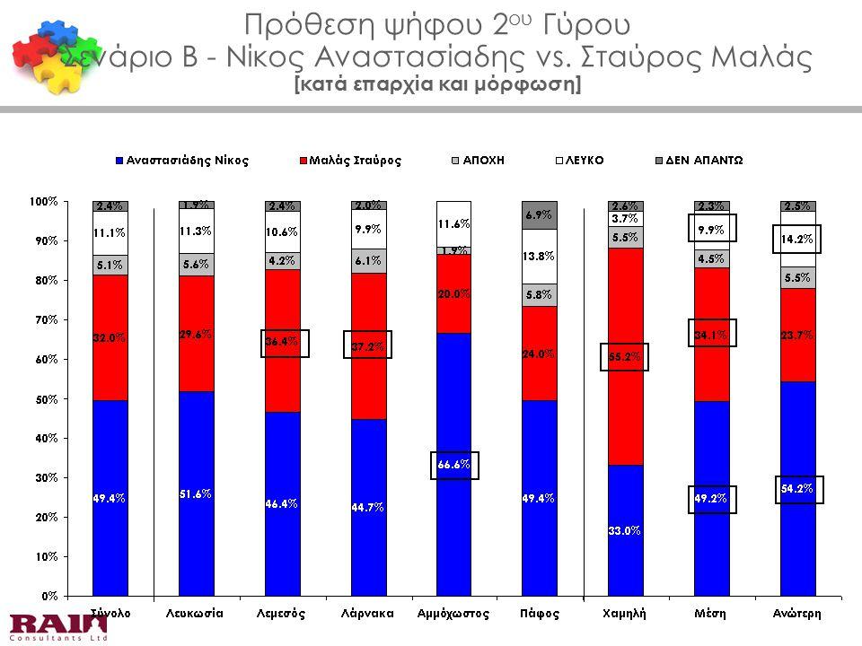 Πρόθεση ψήφου 2 ου Γύρου Σενάριο Β - Νίκος Αναστασίαδης vs. Σταύρος Μαλάς [κατά επαρχία και μόρφωση]