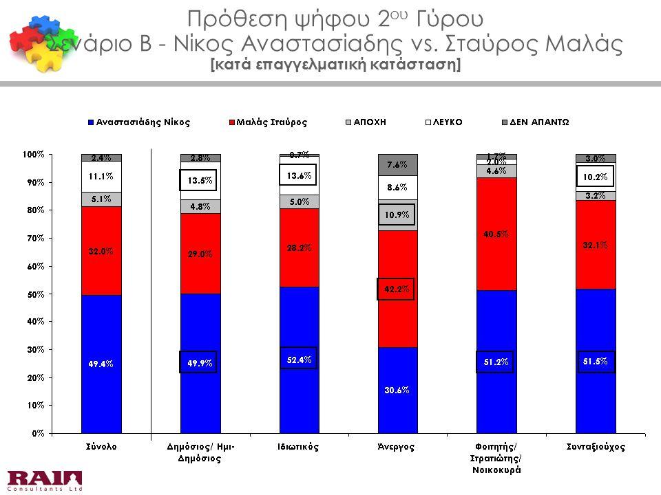 Πρόθεση ψήφου 2 ου Γύρου Σενάριο Β - Νίκος Αναστασίαδης vs. Σταύρος Μαλάς [κατά επαγγελματική κατάσταση]