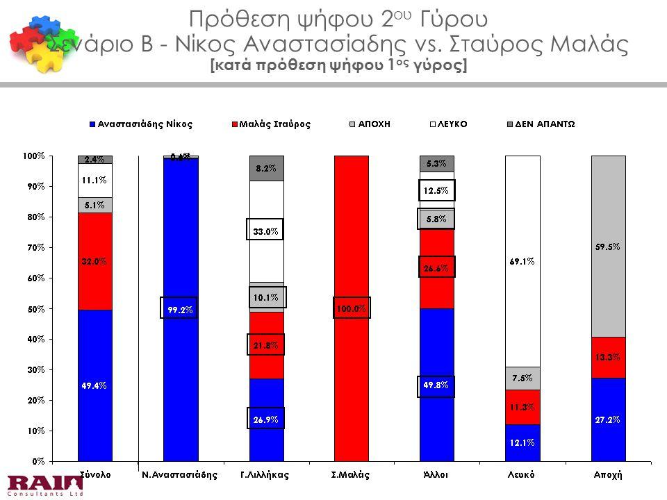 Πρόθεση ψήφου 2 ου Γύρου Σενάριο Β - Νίκος Αναστασίαδης vs. Σταύρος Μαλάς [κατά πρόθεση ψήφου 1 ος γύρος]