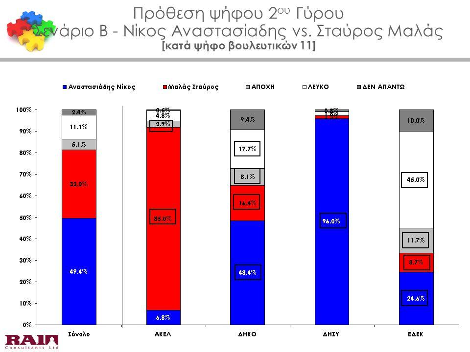 Πρόθεση ψήφου 2 ου Γύρου Σενάριο Β - Νίκος Αναστασίαδης vs. Σταύρος Μαλάς [κατά ψήφο βουλευτικών 11]