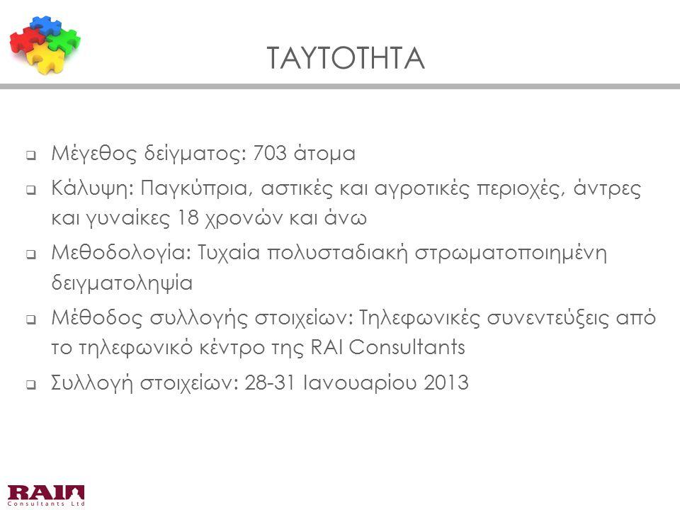 ΤΑΥΤΟΤΗΤΑ  Μέγεθος δείγματος: 703 άτομα  Κάλυψη: Παγκύπρια, αστικές και αγροτικές περιοχές, άντρες και γυναίκες 18 χρονών και άνω  Μεθοδολογία: Τυχ