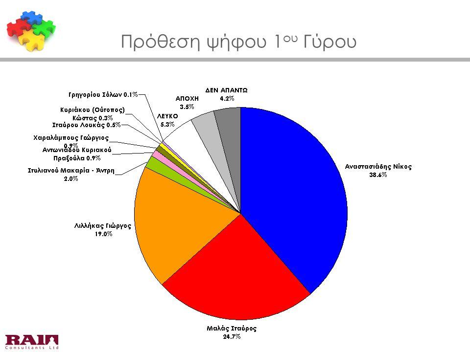 Πρόθεση ψήφου 1 ου Γύρου