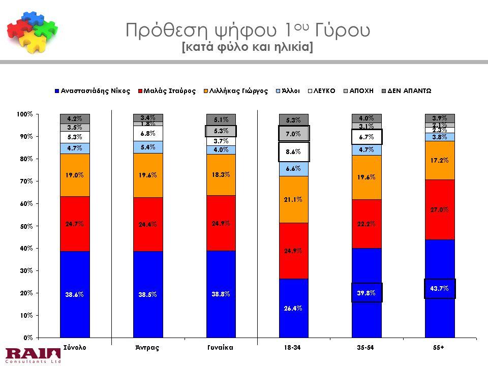 Πρόθεση ψήφου 1 ου Γύρου [κατά φύλο και ηλικία]