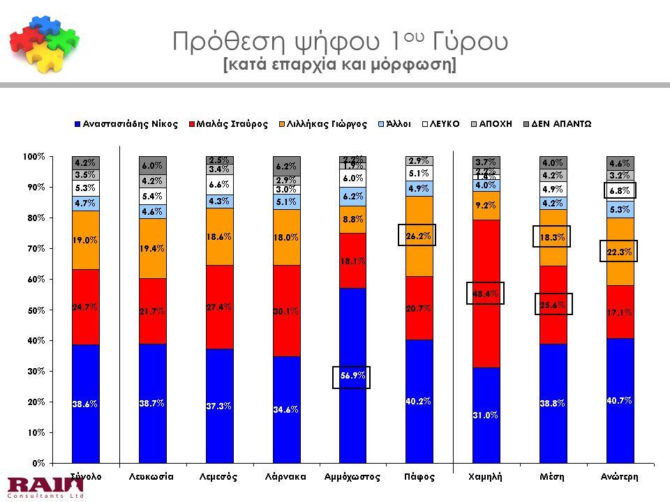 Πρόθεση ψήφου 1 ου Γύρου [κατά επαρχία και μόρφωση]