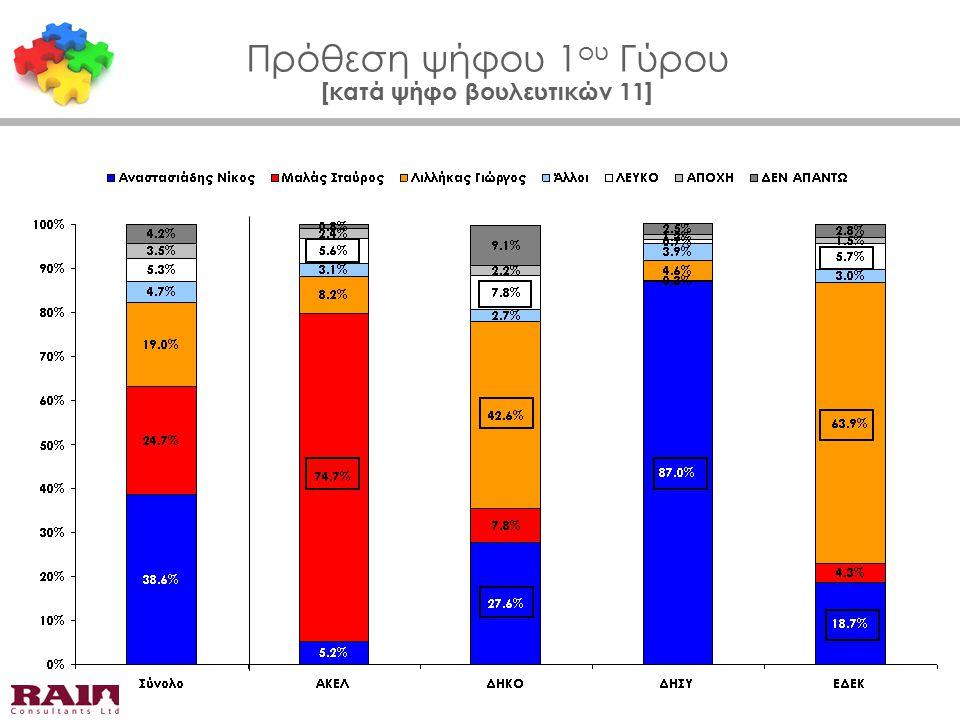 Πρόθεση ψήφου 1 ου Γύρου [κατά ψήφο βουλευτικών 11]