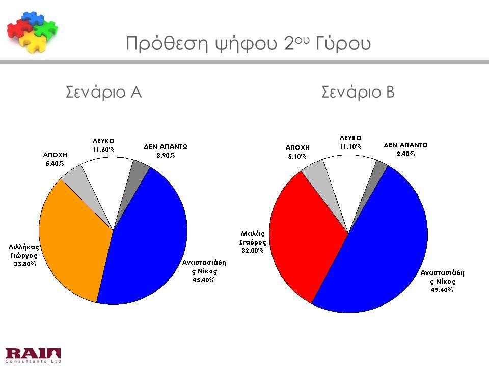 Πρόθεση ψήφου 2 ου Γύρου Σενάριο ΑΣενάριο Β